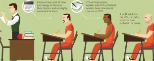 Earning a Degree in Prison [Infographic]