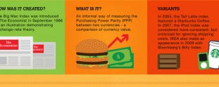 Burgernomics: The Big Mac Index [Infographic]